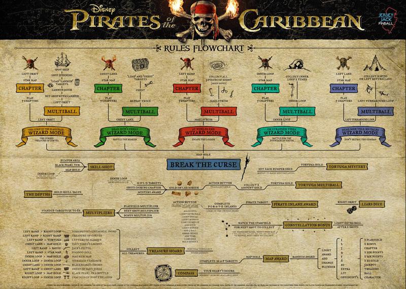 [Pinball] Pirates of the Caribbean Potc_10